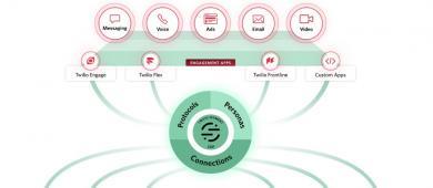 Apresentando o Twilio Engage, a primeira plataforma de automação de crescimento para a era digital